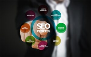 Why Your Website Needs SEO in Houston